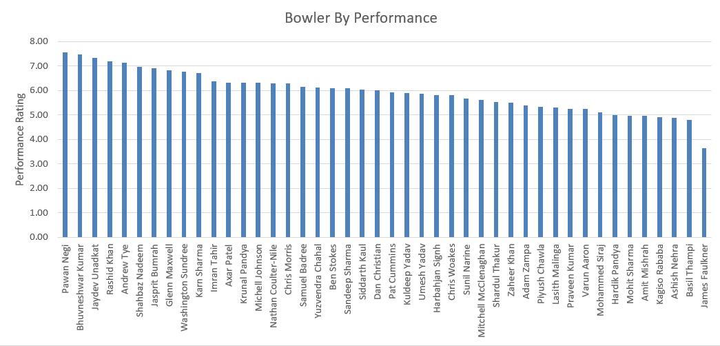 IPL Bowling Review 2 – PerformanceRating