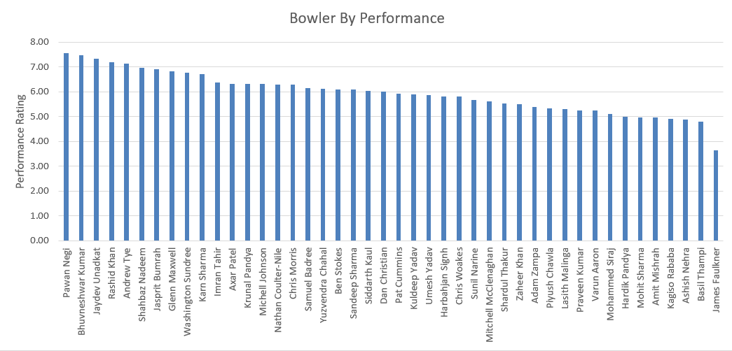 bowler performance
