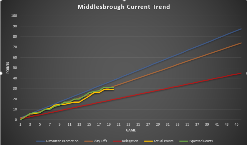 middlesbrough Trend