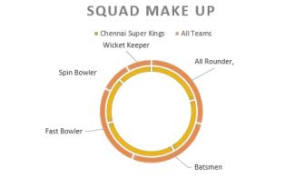 squad make up