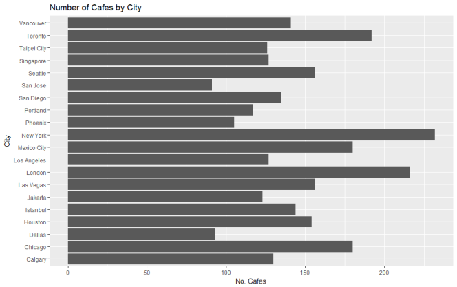 cafes by city
