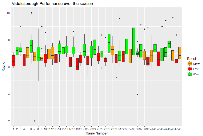 season perf