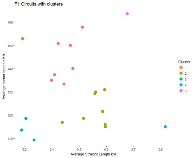 cluster scatter