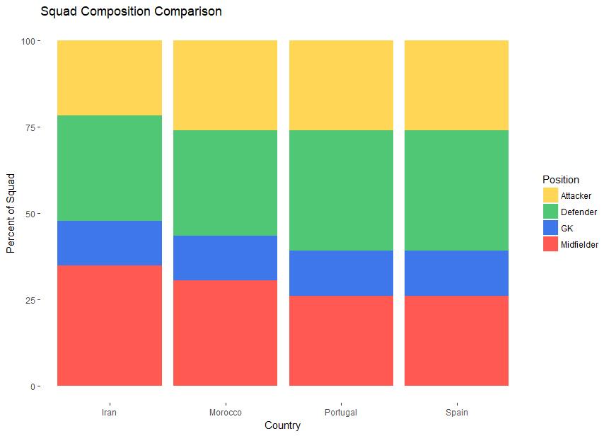 compostionb