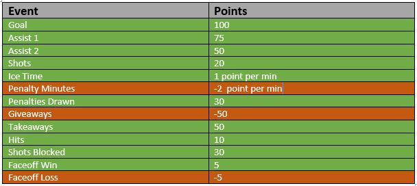 nhl points